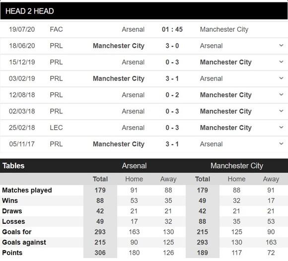 Lịch thi đấu bóng đá Anh ngày 19-7: Man City phục thù Arsenal, Man United đụng độ Chelsea ảnh 2