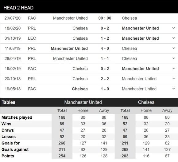 Lịch thi đấu bóng đá Anh ngày 19-7: Man City phục thù Arsenal, Man United đụng độ Chelsea ảnh 3