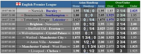 Lịch thi đấu Ngoại hạng Anh, vòng 37, ngày 18 và 19-7: Tottenham giúp Man United cản lối Leicester ảnh 1