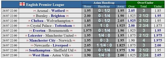 Lịch thi đấu Ngoại hạng Anh, vòng 38, ngày 26-7: Man United sống mái với Leicester, Chelsea thanh toán Wolves ảnh 1
