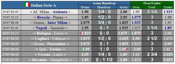 Lịch thi đấu Serie A vòng 36, ngày 25-7: AC Milan quyết thắng Atalanta, Juve tọa sơn quan hổ đấu ảnh 1