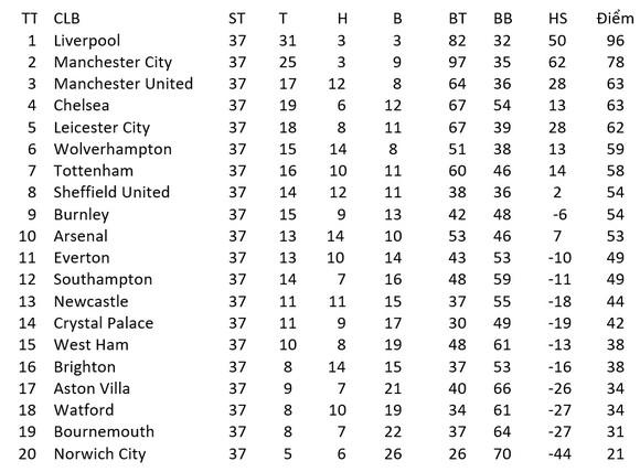Lịch thi đấu Ngoại hạng Anh, vòng 38, ngày 26-7: Man United sống mái với Leicester, Chelsea thanh toán Wolves ảnh 2