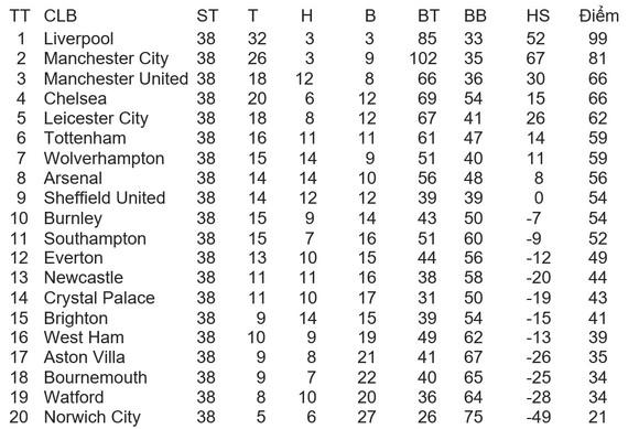Kết quả và xếp hạng giải Ngoại hạng Anh, vòng 38: Chelsea và Man United vào tốp 4, Aston Villa trụ hạng ảnh 1