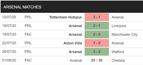 Arsenal – Chelsea: Pháo thủ sẽ gây sốc ở Wembley ảnh 2
