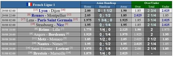 Lịch thi đấu Ligue 1, vòng 2 ngày 29-8: Khi Lyon và PSG xuất trận ảnh 1