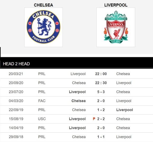 Dự đoán Chelsea - Liverpool: Đại chiến ở Stamford Bridge ảnh 1