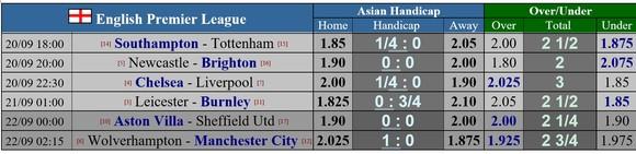 Dự đoán Chelsea - Liverpool: Đại chiến ở Stamford Bridge ảnh 2