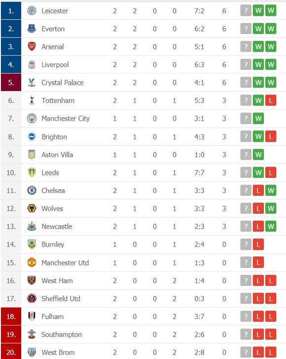 Lịch thi đấu Premier League vòng 3: Quỷ đỏ đi săn Mồng biển ảnh 2