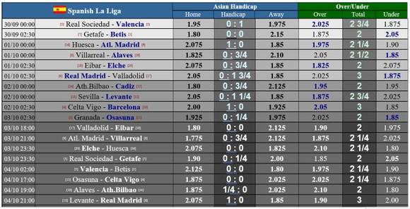 Lịch thi đấu La Liga, vòng 4 ngày 30-9: Hai gã khổng lồ Madrid trỗi dậy ảnh 1