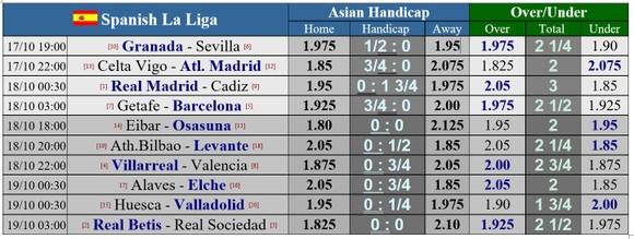 Lịch thi đấu Liga, vòng 6 ngày 17-10: Tứ đại gia xung trận ảnh 1