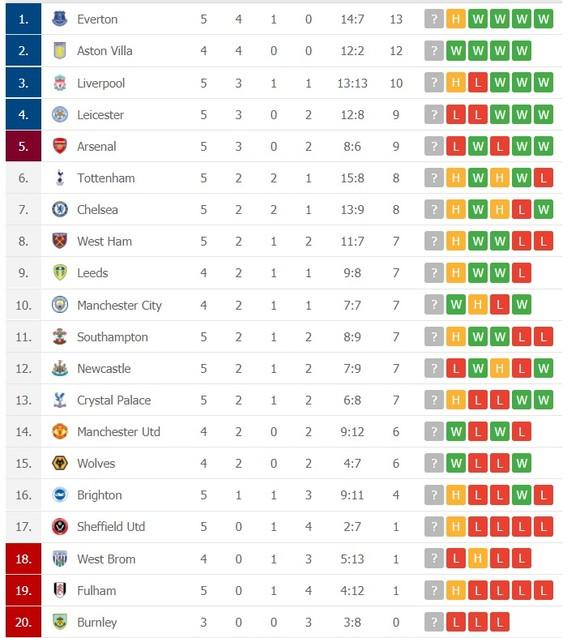Kết quả và xếp hạng vòng 5 Ngoại hạng Anh: Tottenham mất điểm, Leicester bại trận phút cuối  ảnh 2