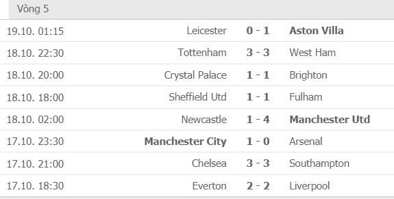 Kết quả và xếp hạng vòng 5 Ngoại hạng Anh: Tottenham mất điểm, Leicester bại trận phút cuối  ảnh 1
