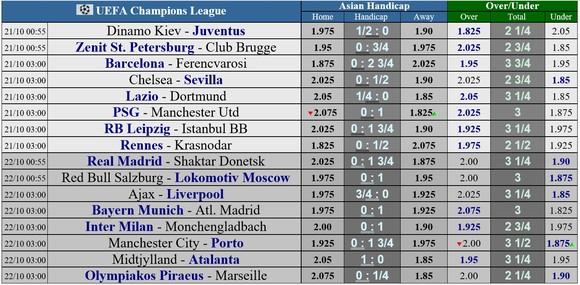 Lịch thi đấu Chapions League ngày 21-10: Chelsea đụng Sevilla, PSG tiếp Quỷ đỏ ảnh 1