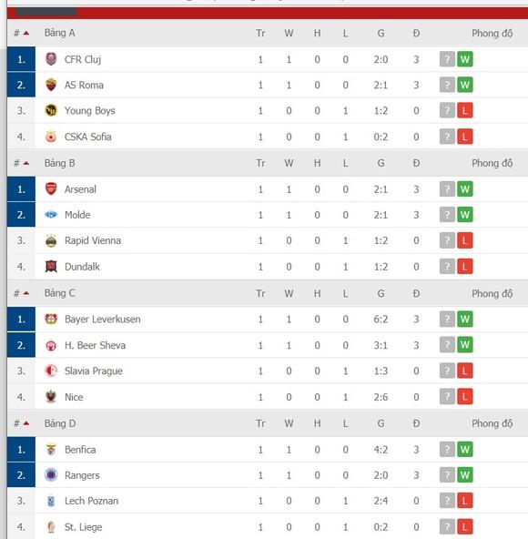 Lịch thi đấu EUROPA LEAGUE ngày 30-10: AC Milan, Tottenham và Arsenal dạo mát xem hoa ảnh 4