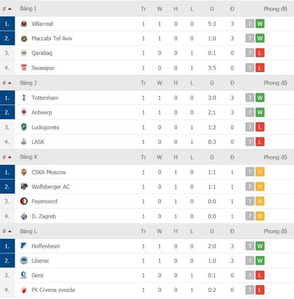 Lịch thi đấu EUROPA LEAGUE ngày 30-10: AC Milan, Tottenham và Arsenal dạo mát xem hoa ảnh 6
