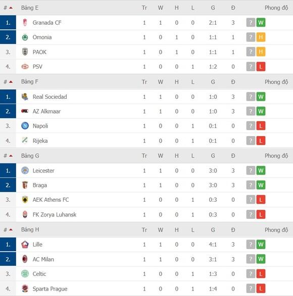 Lịch thi đấu EUROPA LEAGUE ngày 30-10: AC Milan, Tottenham và Arsenal dạo mát xem hoa ảnh 5