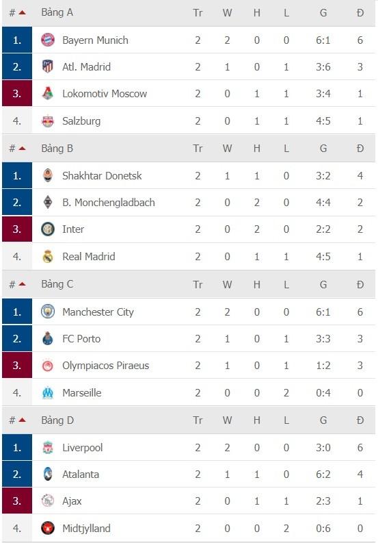 Kết quả Champions League ngày 29-10: Man United, Chelsea và Barca thắng lớn ảnh 4
