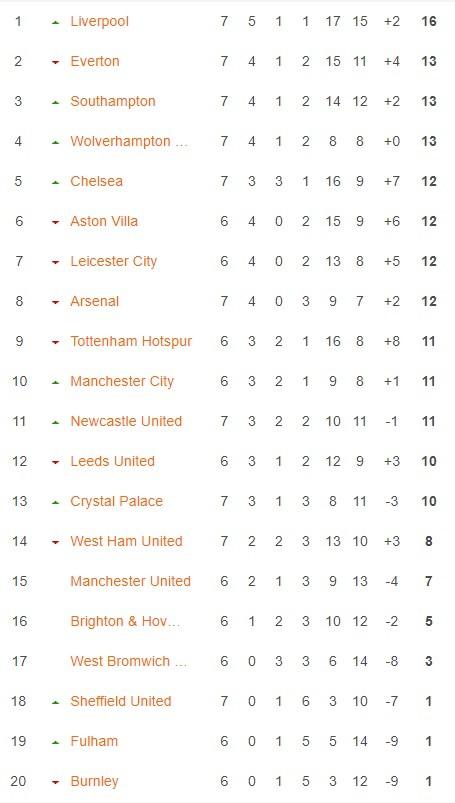 Thua Newcastle, Everton mất ngôi đầu bảng ảnh 5