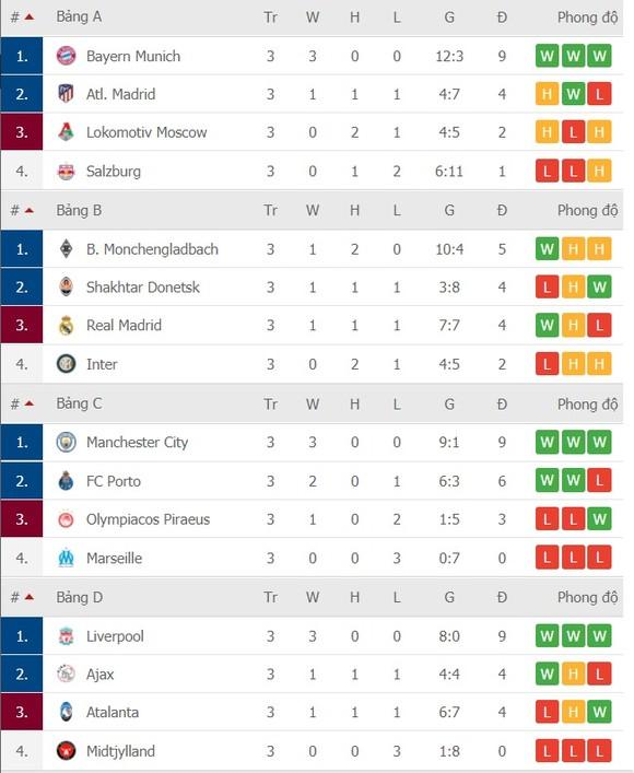 Kết quả và xếp hạng Champions League vòng 3 ngày 4-11: Real Madrid vượt qua Inter, Liverpool, Bayern, Man City thắng lớn ảnh 2