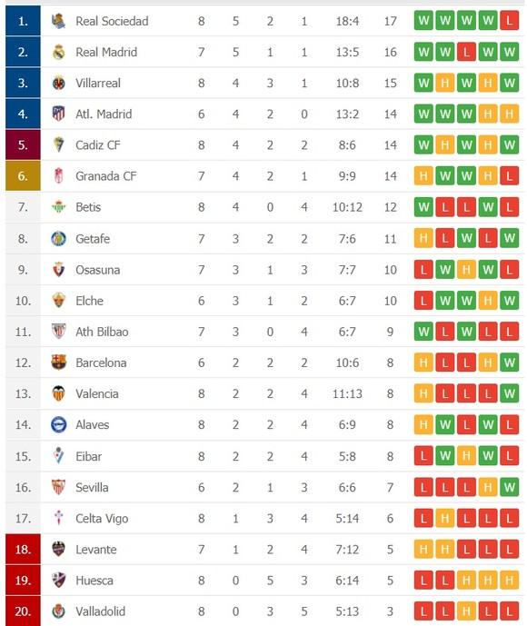 Lịch thi đấu La Liga, vòng 9 ngày 7-11: Real Madrid tiến chiếm ngôi đầu ảnh 2