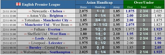 Lịch thi đấu giải Ngoại hạng Anh, vòng 9: Gà trống cản lối Man City, Liverpool quyết chiến Bầy cáo ảnh 1