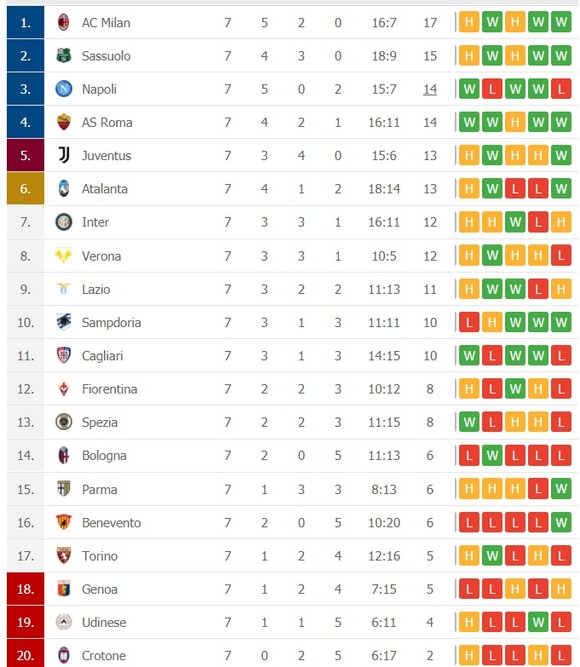 Lịch thi đấu vòng 8 Serie A: Milan – Napoli quyết đấu tranh ngôi đầu ảnh 2