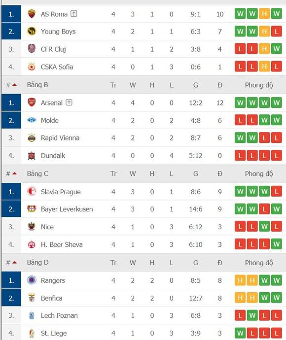 Europa League vòng 4: Chỉ 4 trong số 24 đội đoạt vé ảnh 2