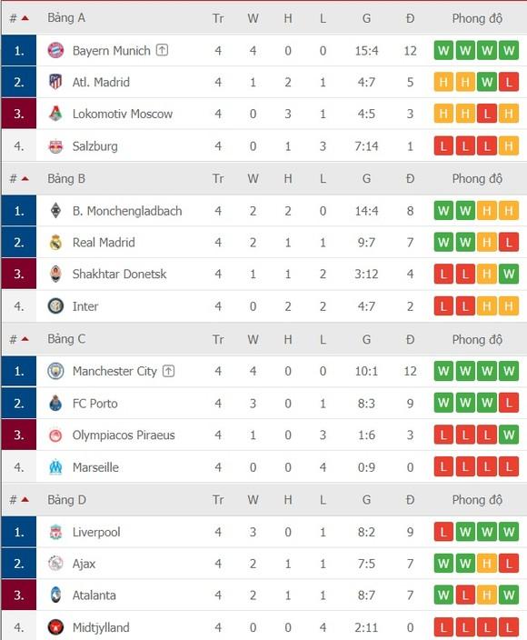 Lịch thi đấu Champions League vòng 5 ngày 2-12: Madrid du hành sang Donetsk, Ajax đòi gây sốc ở Liverpool ảnh 3