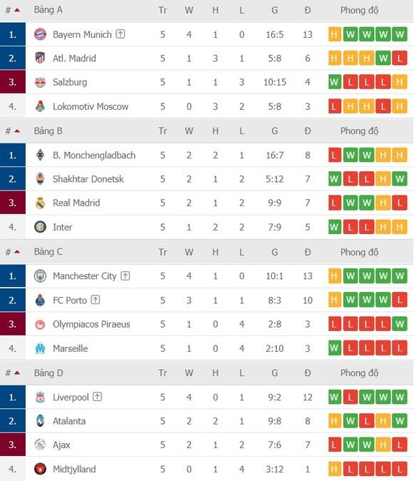 Chỉ còn 7 suất cho vòng 16 đội, cơ hội nào cho Man.United? ảnh 3
