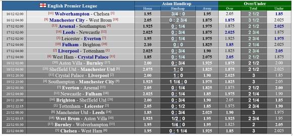 Lịch thi đấu Ngoại hạng Anh, vòng 13 ngày 16-12: Tottenham thách thức Liverpool, Chelsea du hành Wolves ảnh 1
