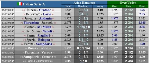 Lịch thi đấu Serie A vòng 12 và 13 ngày 16-12: Juventus quyết thắng Atalanta, Inter đọ sức Napoli ảnh 1