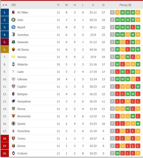 Lịch thi đấu Serie A vòng 12 và 13 ngày 16-12: Juventus quyết thắng Atalanta, Inter đọ sức Napoli ảnh 3
