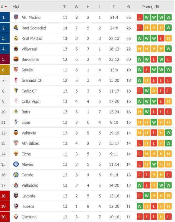 Lịch thi đấu La Liga vòng 14 ngày 19-12: Barcelona chạm trán Valencia, Madrid đến Eibar ảnh 3