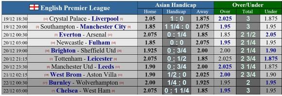 Lịch thi đấu Ngoại hạng Anh, vòng 14 ngày 19-12: Tottenham đụng độ Leicester ảnh 1