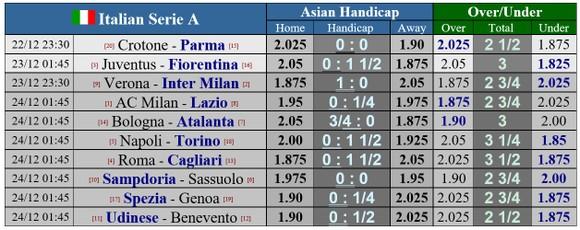Lịch thi đấu Serie A, vòng 14, ngày 23-12: Fiorentina đòi gây sốc Juventus, Milan lo lắng Lazio ảnh 1