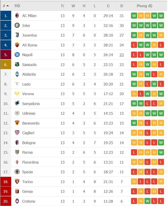 Lịch thi đấu Serie A, vòng 14, ngày 23-12: Fiorentina đòi gây sốc Juventus, Milan lo lắng Lazio ảnh 3