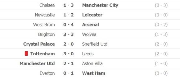 Kết quả và xếp hạng Ngoại hạng Anh, vòng 17: Leicester lên thứ 3, Man City vào tốp 5 ảnh 1