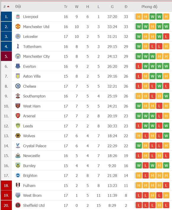 Kết quả và xếp hạng Ngoại hạng Anh, vòng 17: Leicester lên thứ 3, Man City vào tốp 5 ảnh 3