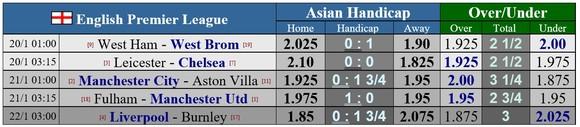 Lịch thi đấu Ngoại hạng Anh vòng 18 ngày 20-1: Đại gia tăng tốc ảnh 1