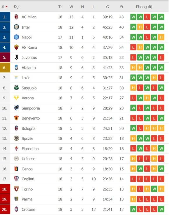 Lịch thi đấu Serie A, vòng 19: AC Milan phải thắng Atalanta để giành ngôi vô địch mùa đông ảnh 2