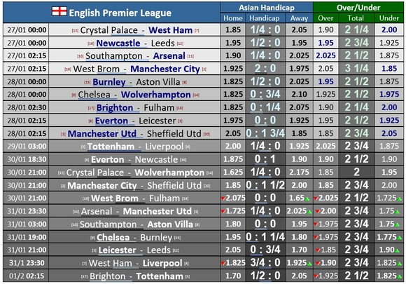 Lịch thi đấu Ngoại hạng Anh, vòng 20 ngày 27-1: Tottenham thách thức Liverpool, Chelsea chạm trán Wolves ảnh 1