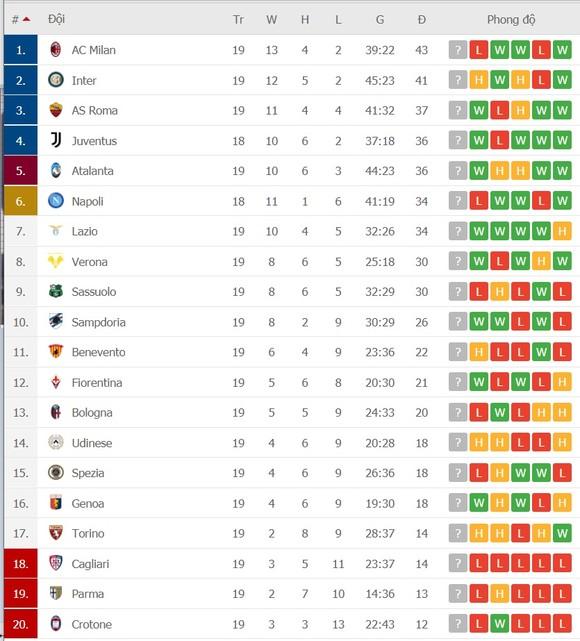 Lịch thi đấu Serie A, vòng 20: Cuộc đua tam mã Milan, Inter và Juventus ảnh 2