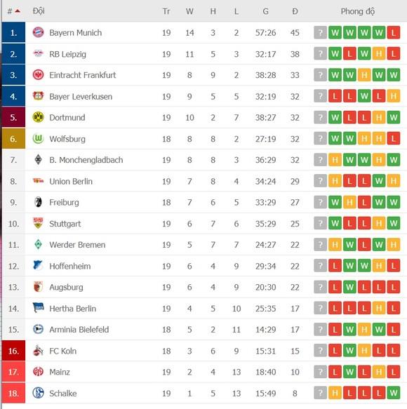 Thắng đậm Hoffenheim, Bayern tăng tốc ở ngôi đầu ảnh 1