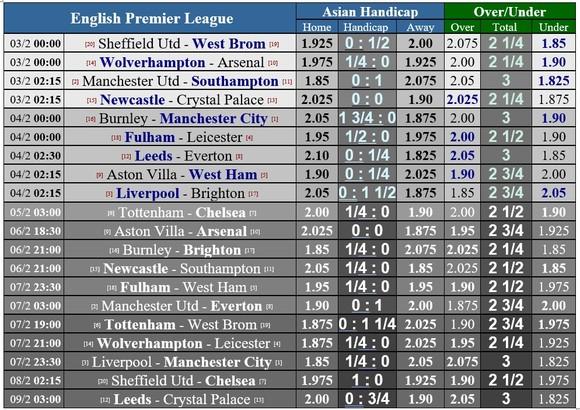 Lịch thi đấu vòng 22 Ngoại hạng Anh, ngày 3-2: Burnley cản lối Man City, Jose Mourinho quyết chiến Thomas Tuchel ảnh 1