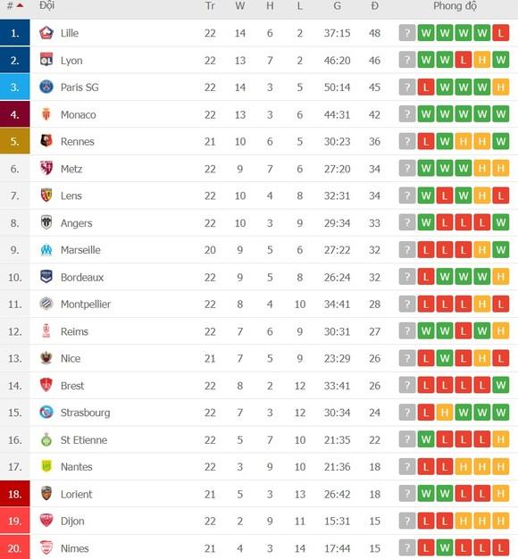Lịch thi đấu vòng 23 Ligue 1, ngày 4-2: PSG tìm lại cảm giác chiến thắng ảnh 2