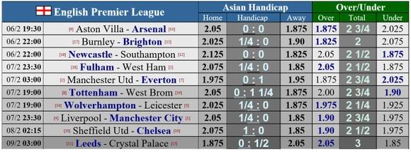 Lịch thi đấu vòng 23 Ngoại hạng Anh: Liverpool đụng độ Man City, Quỷ đỏ chạm mặt Everton ảnh 1