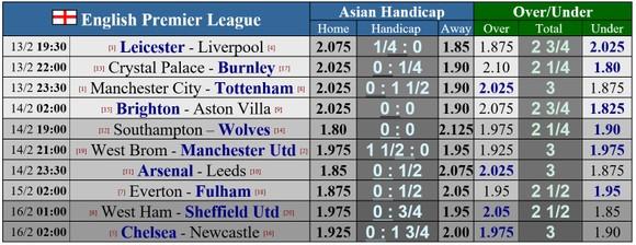 Lịch thi đấu vòng 24 giải Ngoại hạng Anh, ngày 14-2: Man City đối mặt Tottenham, Leicester hù dọa Liverpool ảnh 1