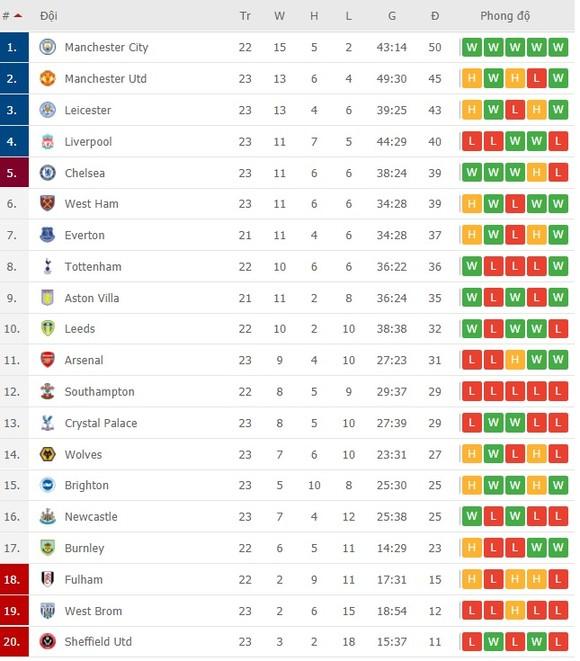 Lịch thi đấu vòng 24 giải Ngoại hạng Anh, ngày 14-2: Man City đối mặt Tottenham, Leicester hù dọa Liverpool ảnh 2
