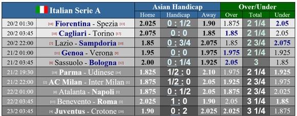 Lịch thi đấu vòng 23 Serie A: Derby thành Milan và màn quyết chiến giành ngôi vương ảnh 1