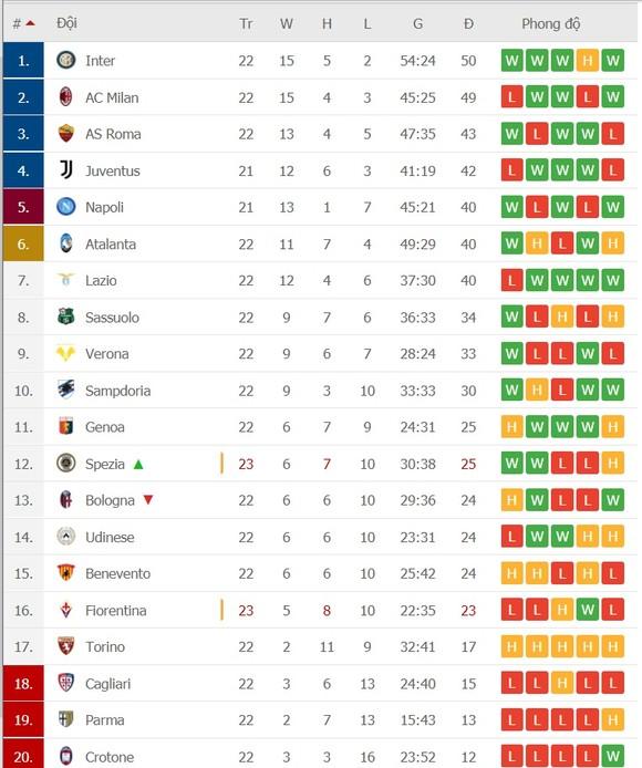 Lịch thi đấu vòng 23 Serie A: Derby thành Milan và màn quyết chiến giành ngôi vương ảnh 2